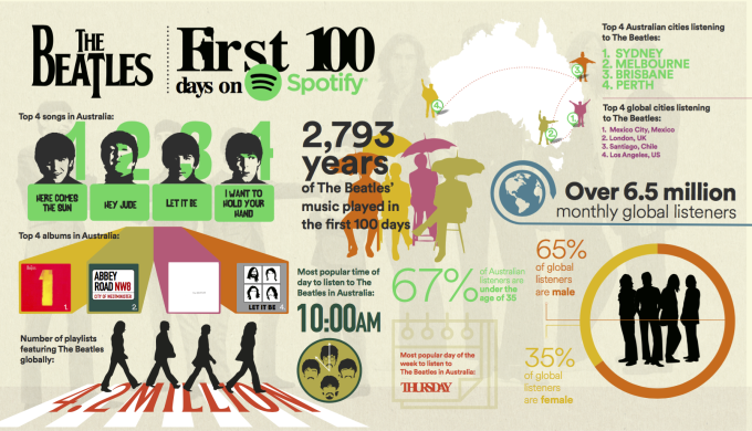 Spotify - The Beatles Infographic - AU